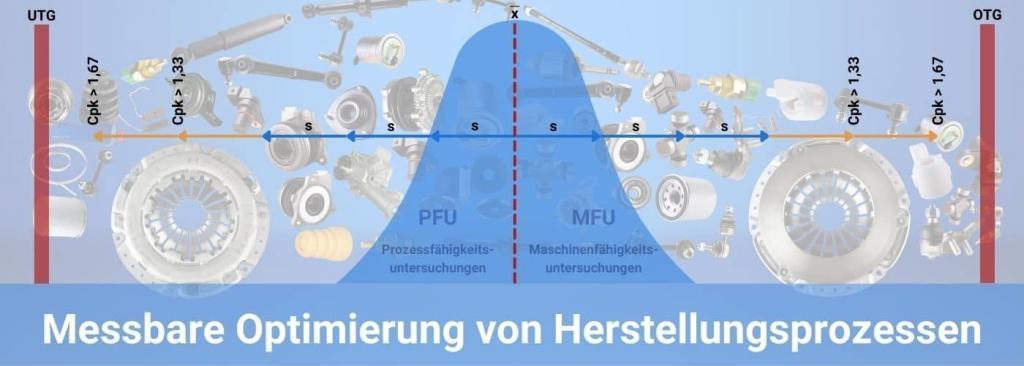 Prozessoptimierung mit PFU (Prozessfähigkeitsuntersuchung) und MFU (Maschinenfähigkeitsuntersuchung)